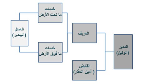 Figure 14 - the administrative structure of the system Aflaj